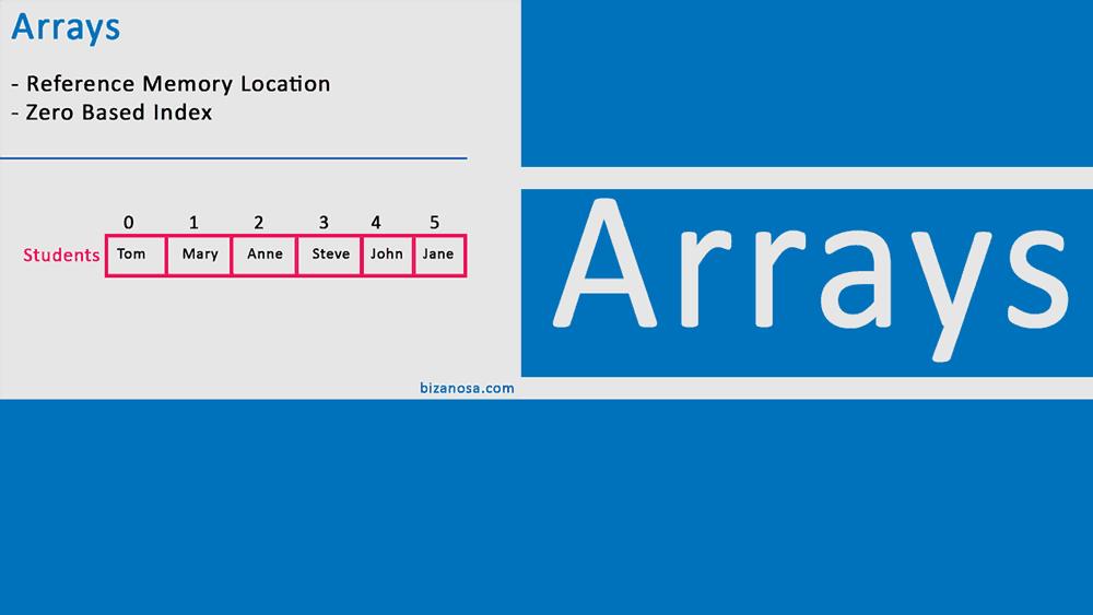 Array in programs