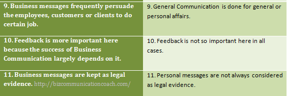 Differences between Business Communication and General Communications