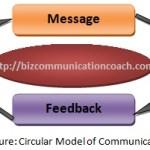 Circular Model of Communication
