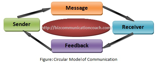 Circular Model of Communication