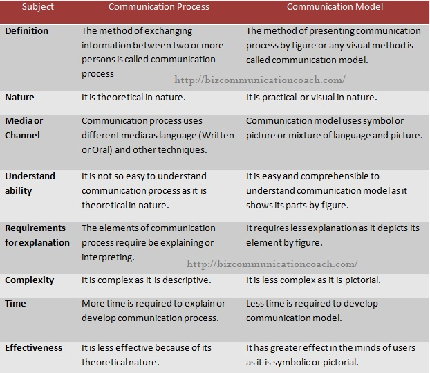 Differences between Communication Process and Models of Communication