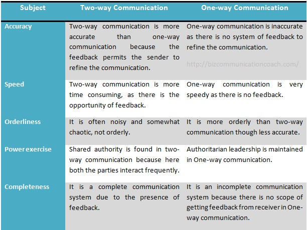 Differences between One-way and Two way Communication