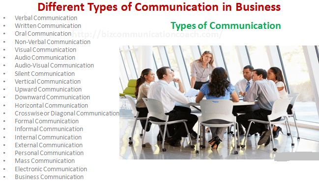 Different Types of Communication in Business