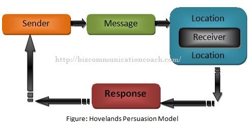 Hovelands Persuasion Model