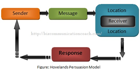 Hovelands Persuasion Model