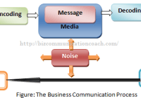 Waht is business communication process