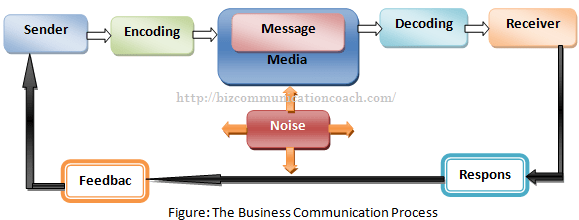 What is Business Communication Process