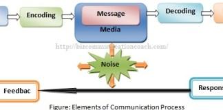 elements-of-communication-process