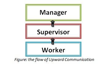 What is upward communication