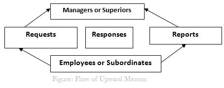 Flow of Upward Memos