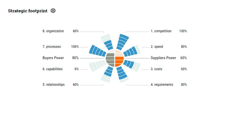 Business Diagrams, Frameworks, Models, Charts and Graphs