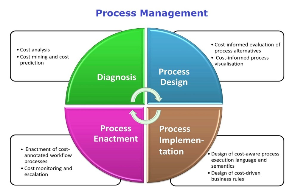 medium resolution of lean six sigma business diagrams frameworks models charts and graphs business strategy methodologies and approaches