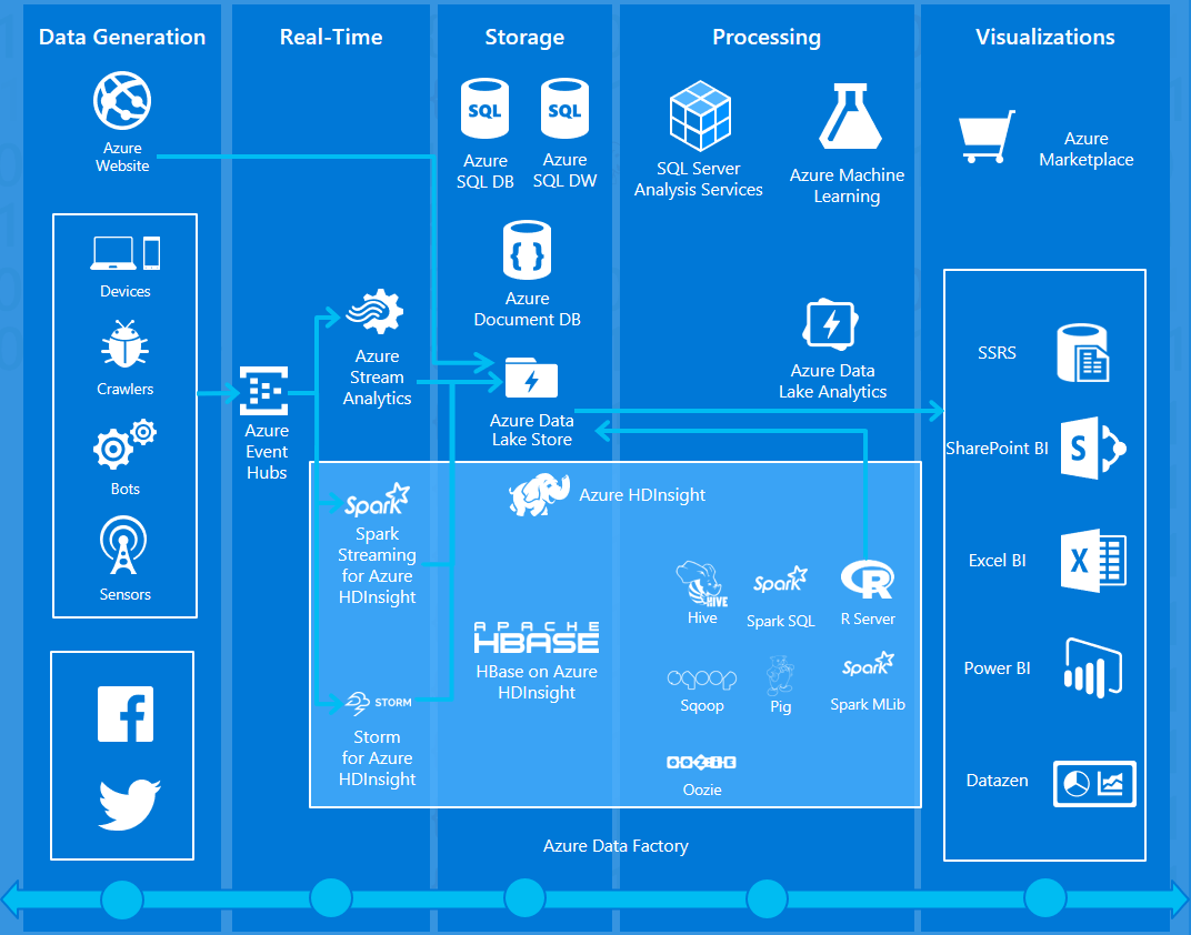 Azure Hdinsight - Resume Examples | Resume Template