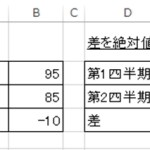 【Excel講座】絶対値を求める方法