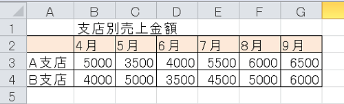 エクセル_棒グラフ_1