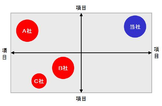 ポジショニングマップの作り方6つのポイント
