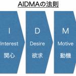 「AIDMAの法則」とは?5分で理解するAIDMA