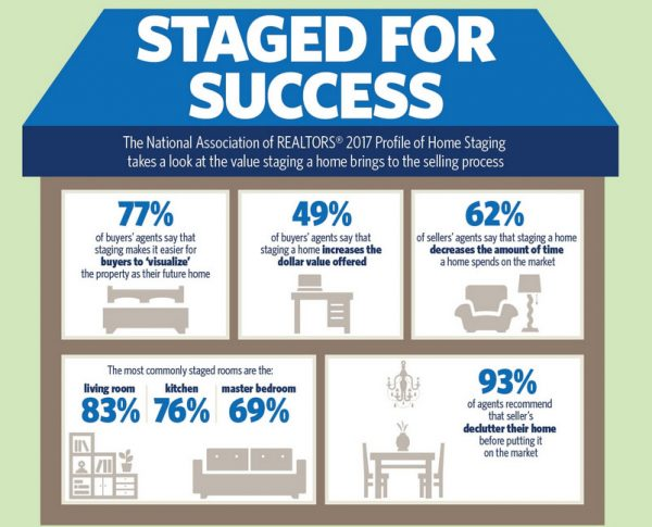 Inforgraphic - Staged for Success