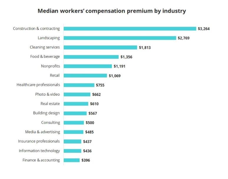 workers comp premium