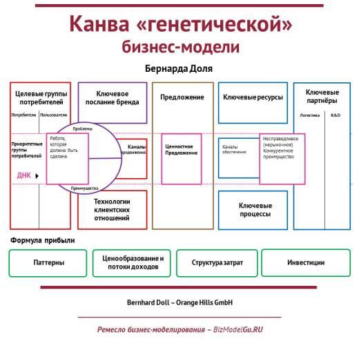 Канва «генетической» бизнес-модели (2)