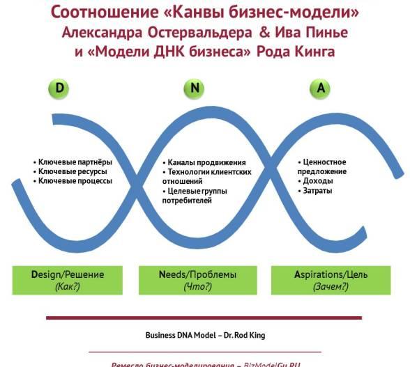 BIZ-MODELS-GURU - Соотношение «Канвы бизнес-модели» Александра Остервальдера & Ива Пинье и «Модели ДНК бизнеса» Рода Кинга
