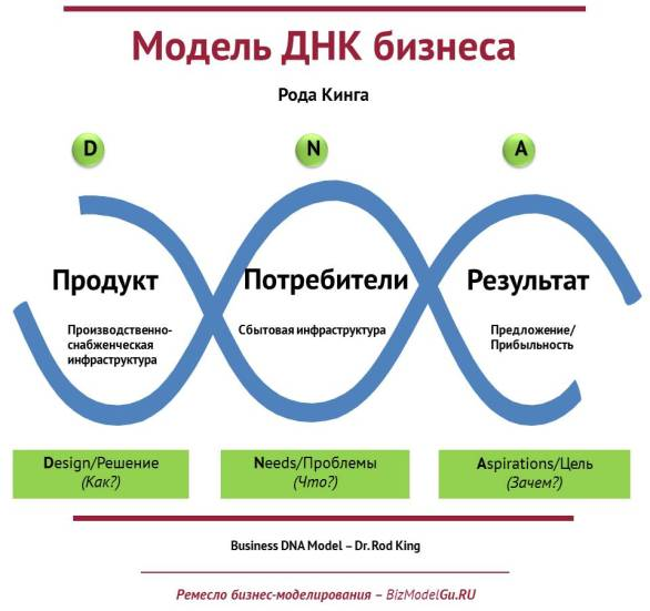 BIZ-MODELS-GURU — Канва «генетической» бизнес-модели (1)
