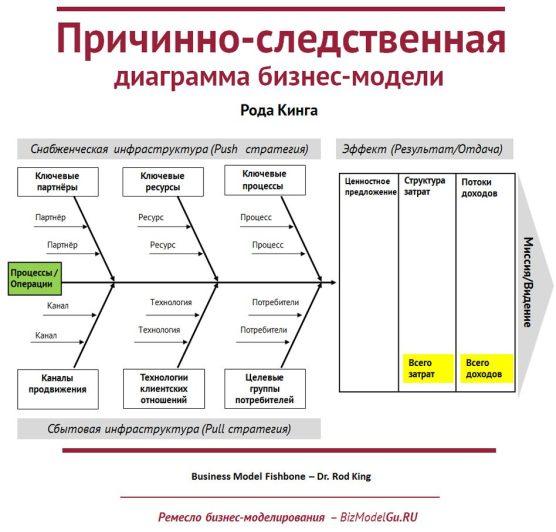 Причинно-следственная диаграмма бизнес-модели Рода Кинга