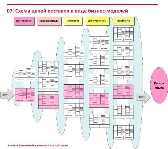 Схема цепей поставок в виде бизнес-моделей