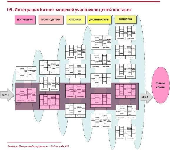 Интеграция бизнеc-моделей участников цепей поставок