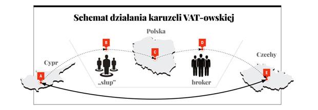 Nowy sposób UE na walkę z wyłudzeniami VAT