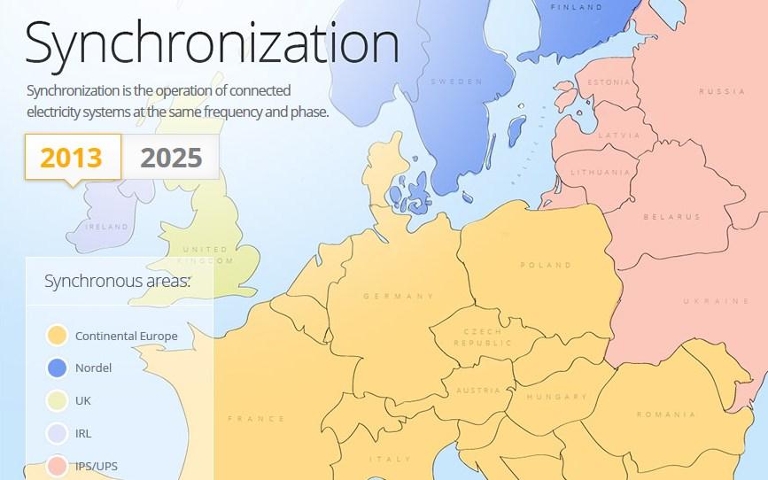 Stan synchronizacji systemów elektroenergetycznych w Europie na 2015 rok