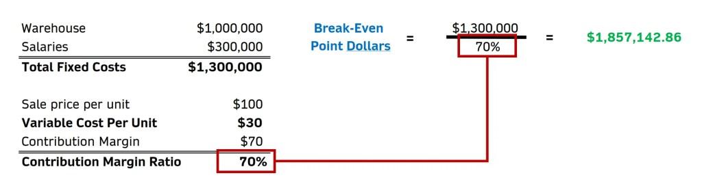 contribution margin ratio calculation example