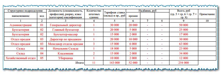 Штатное расписание организации: кто оформляет, сроки, образец заполнения