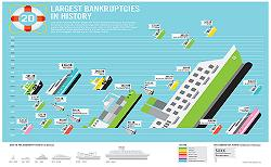 info trans0609largestbankruptcies1