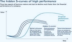 curve Accenture-Outlook-The-Hidden-S-Curve-Chart-large