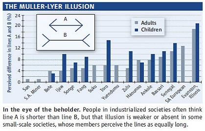 illusion blog-23-december-illusion-chart