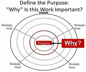 purpose Define-the-Purpose
