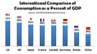 consume International-Comparison-of-Consumption-as-a-Percent-of-GDP