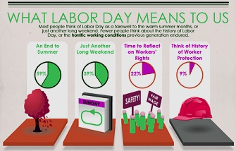 labor HowWeSpendLaborDay