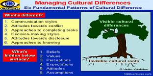include cultural_differences_tree_6x4