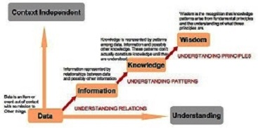 wisdom Data-information-knowledge-wisdom-chart