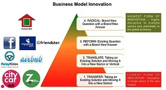 radical business-model-innovation1