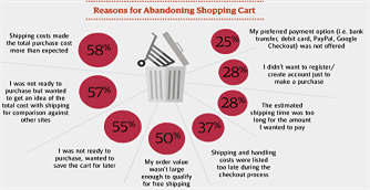 cart UPS-reasons-for-abandoning-cart