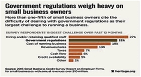 regulations government_regulations_weigh_heavy_on_small_business_owners_image_courtesy_of_the_daily_signal