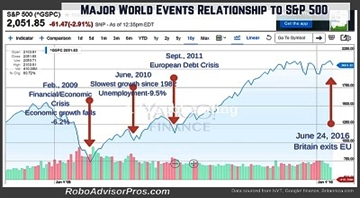brexit brexit-crash-world-events_sP-500_2016