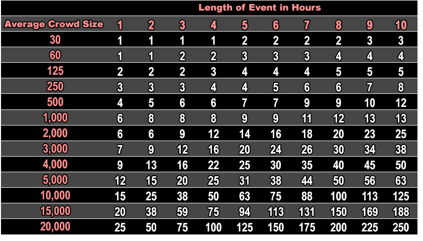 Restroom Chart For Special Events