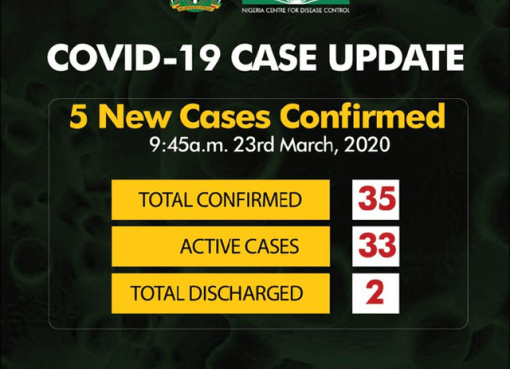 Confirmed Cases of Coronavirus in Nigeria Climbs to 35