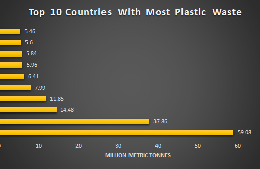 Nigeria Among Top 10 Countries With Most Plastic Waste