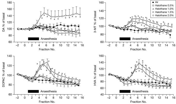Halothane potentiates the effect of methamphetamine and