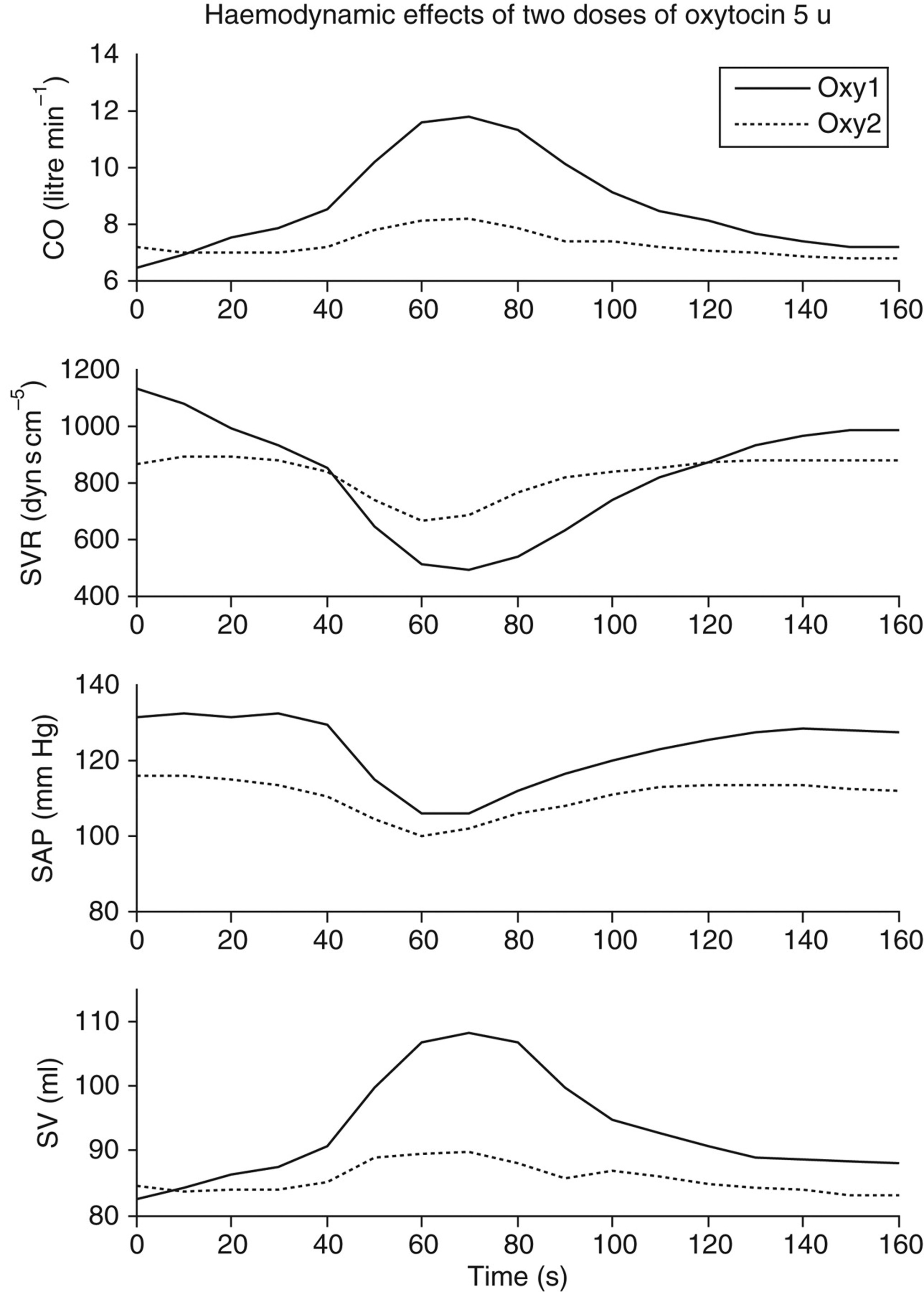 Haemodynamic effects of repeated doses of oxytocin during
